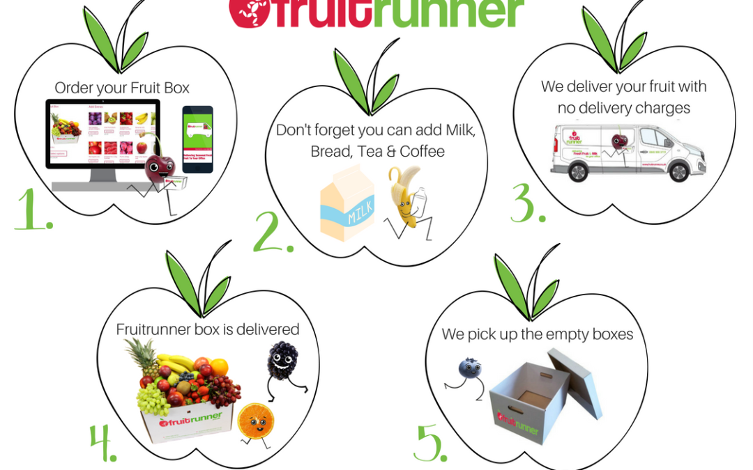 How Fruitrunner works